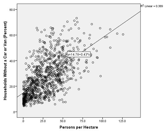 graph 3.1