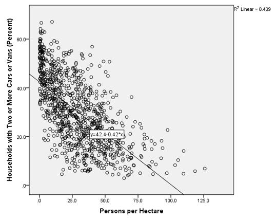 Graph 3.3