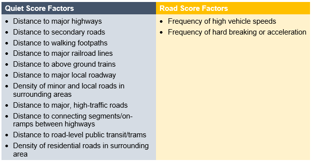 Solaria Factors